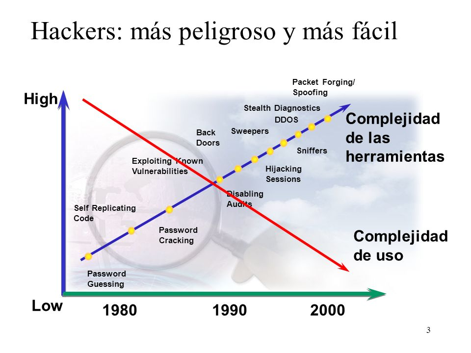 3 Hackers: más peligroso y más fácil Complejidad de las herramientas Packet Forging/ Spoofing 19901980 Password Guessing Self Replicating Code Passwor