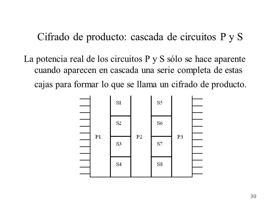 30 Cifrado de producto: cascada de circuitos P y S La potencia real de los circuitos P y S sólo se hace aparente cuando aparecen en cascada una serie completa de estas cajas para formar lo que se llama un cifrado de producto.