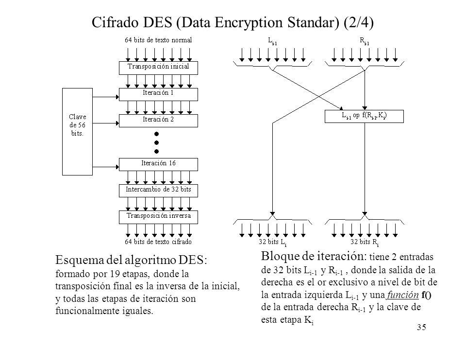 35 Cifrado DES (Data Encryption Standar) (2/4) Esquema del algoritmo DES: formado por 19 etapas, donde la transposición final es la inversa de la inicial, y todas las etapas de iteración son funcionalmente iguales.
