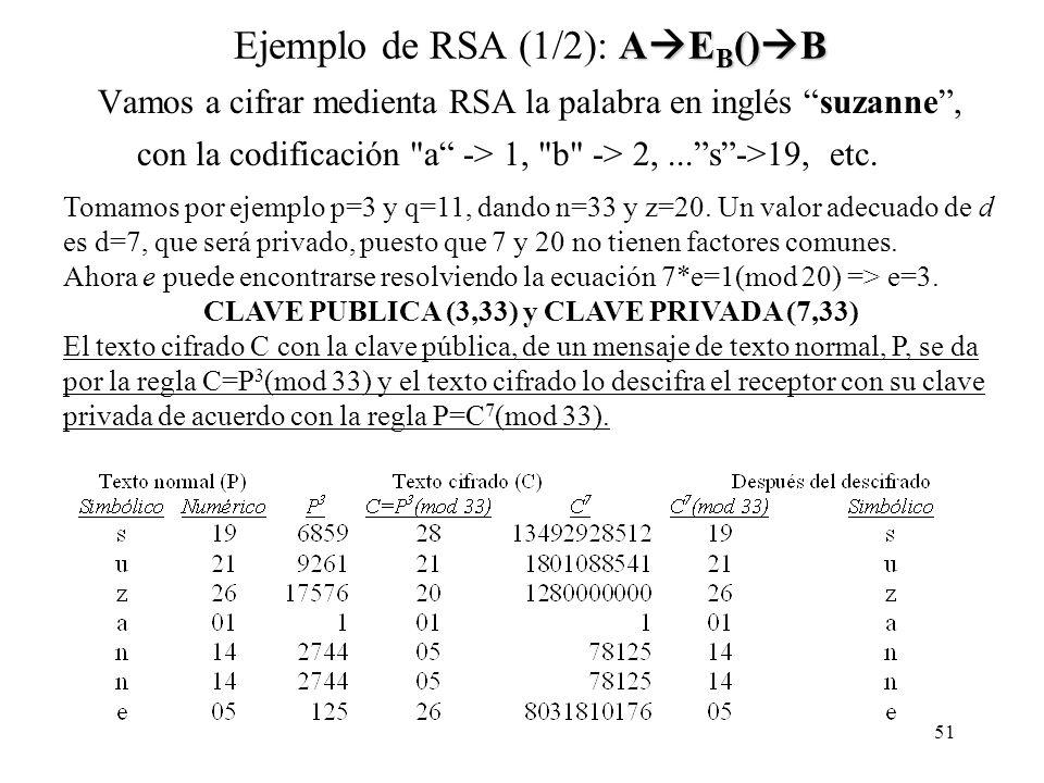 51 A E B () B Ejemplo de RSA (1/2): A E B () B Vamos a cifrar medienta RSA la palabra en inglés suzanne, con la codificación a -> 1, b -> 2,...s->19, etc.