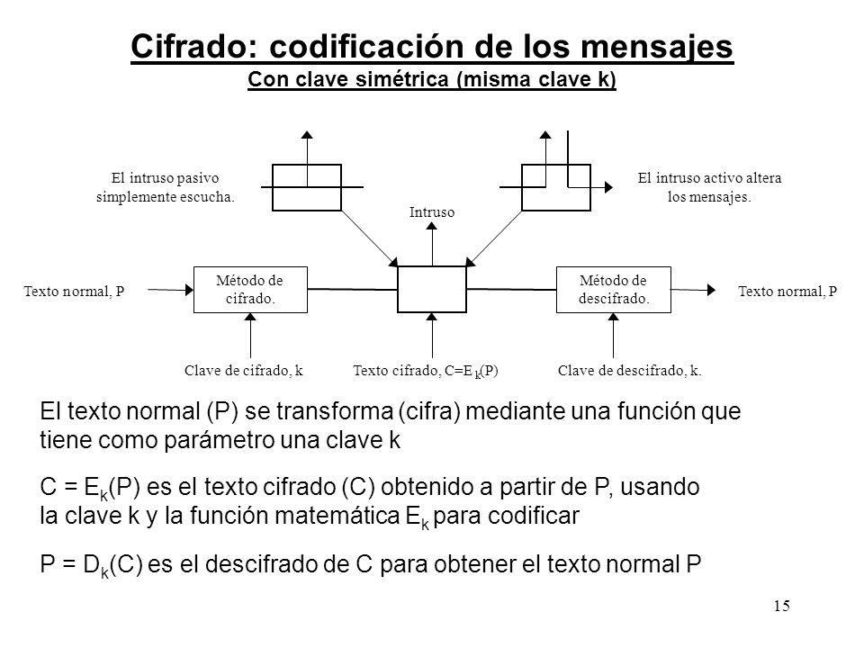 15 Cifrado: codificación de los mensajes Con clave simétrica (misma clave k) P = D k (C) es el descifrado de C para obtener el texto normal P Método d