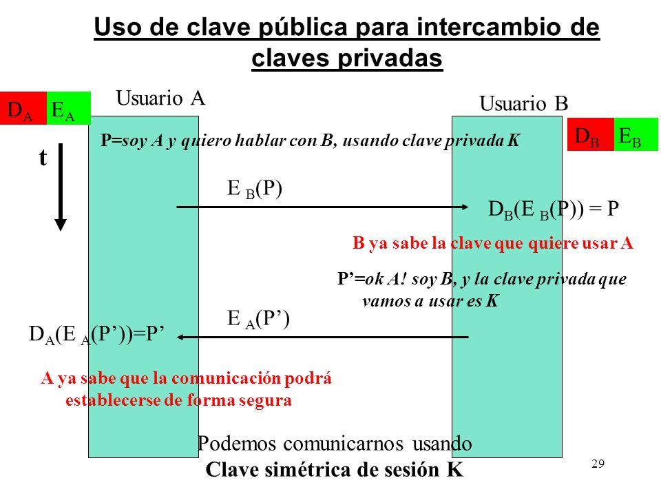 29 Uso de clave pública para intercambio de claves privadas P=soy A y quiero hablar con B, usando clave privada K Usuario A Usuario B E B (P) D B (E B