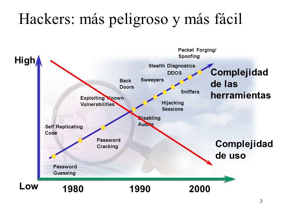 3 Hackers: más peligroso y más fácil Complejidad de las herramientas Packet Forging/ Spoofing 19901980 Password Guessing Self Replicating Code Passwor