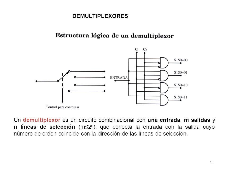 DEMULTIPLEXORES Un demultiplexor es un circuito combinacional con una entrada, m salidas y n líneas de selección (m2 n ), que conecta la entrada con la salida cuyo número de orden coincide con la dirección de las líneas de selección.
