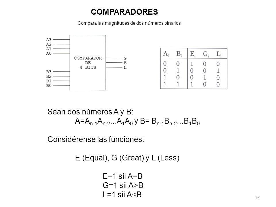 Sean dos números A y B: A=A n-1 A n-2...A 1 A 0 y B= B n-1 B n-2...B 1 B 0 Considérense las funciones: E (Equal), G (Great) y L (Less) E=1 sii A=B G=1 sii A>B L=1 sii A<B COMPARADORES 16 Compara las magnitudes de dos números binarios