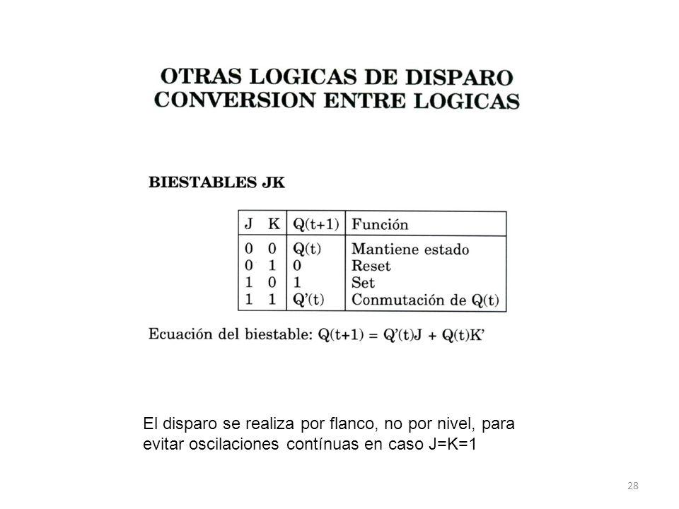 28 El disparo se realiza por flanco, no por nivel, para evitar oscilaciones contínuas en caso J=K=1