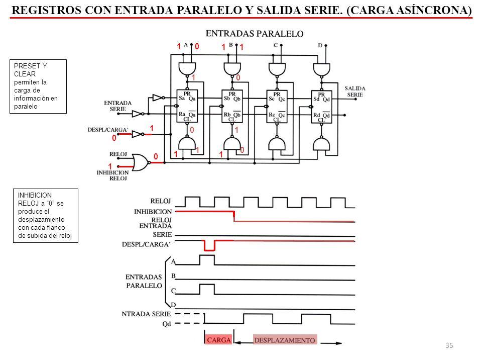 REGISTROS CON ENTRADA PARALELO Y SALIDA SERIE.