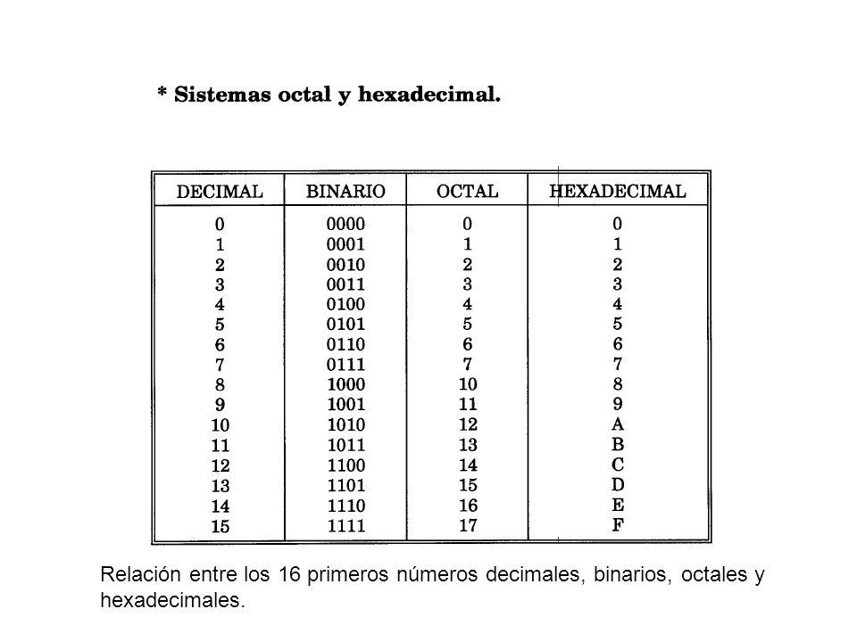 Relación entre los 16 primeros números decimales, binarios, octales y hexadecimales.