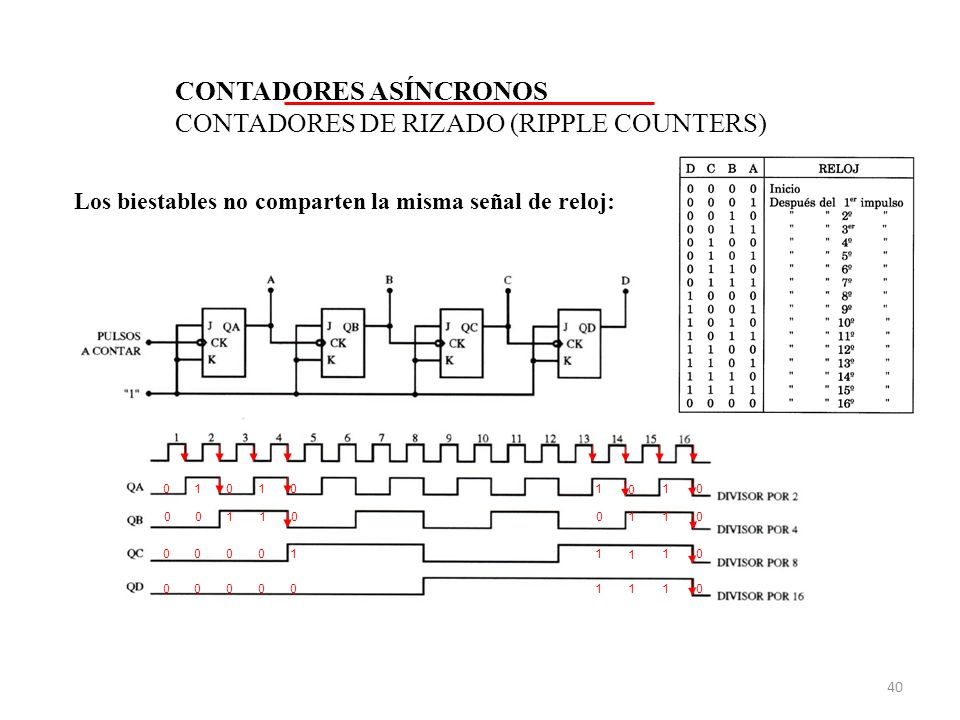 CONTADORES ASÍNCRONOS CONTADORES DE RIZADO (RIPPLE COUNTERS) Los biestables no comparten la misma señal de reloj: 0 0 0 0 1 1 0 0 1 0 0 0 1 0 1 1 1 1 1 1 0 1 0 0 0 0 1 0 0 0 0 0 0 1 1 1 40