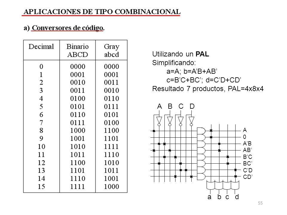 Utilizando un PAL Simplificando: a=A; b=AB+AB c=BC+BC; d=CD+CD Resultado 7 productos, PAL=4x8x4 a b c d A B C D A 0 AB BC CD 55