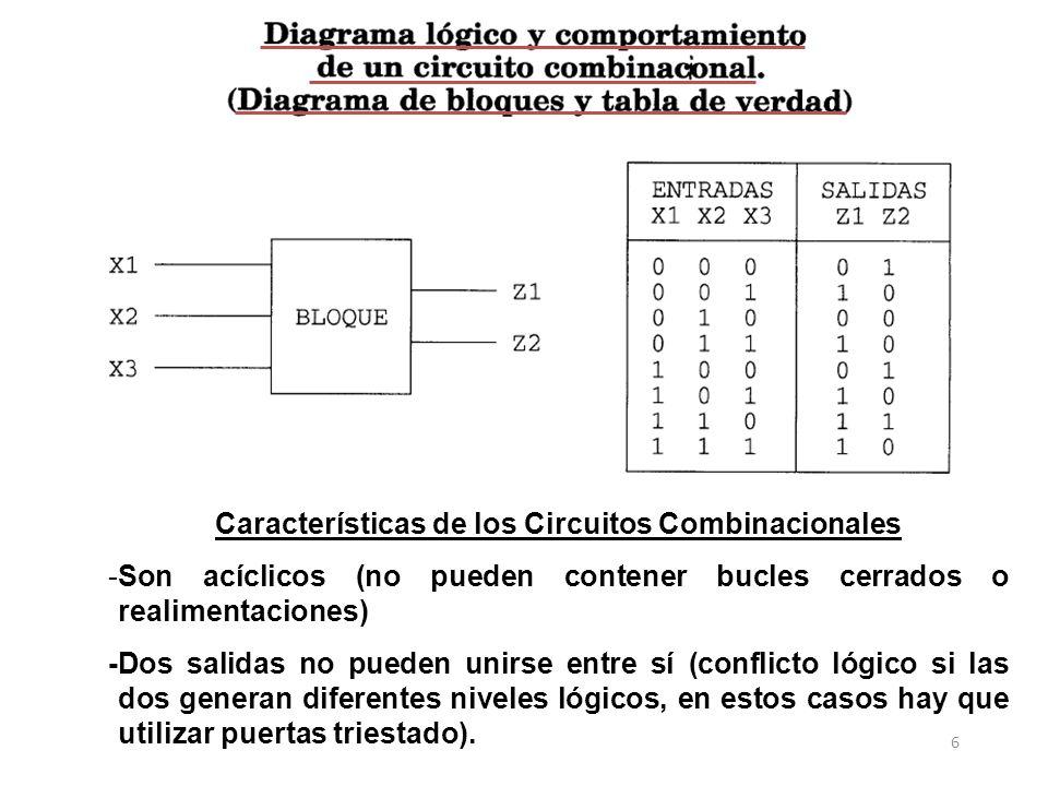 Características de los Circuitos Combinacionales -Son acíclicos (no pueden contener bucles cerrados o realimentaciones) -Dos salidas no pueden unirse entre sí (conflicto lógico si las dos generan diferentes niveles lógicos, en estos casos hay que utilizar puertas triestado).