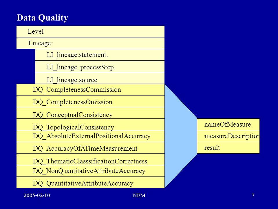 2005-02-10NEM8 Documento NEM v 1.0 Compuesto de 2 bloques: –Bloque principal: Introducción a los metadatos.