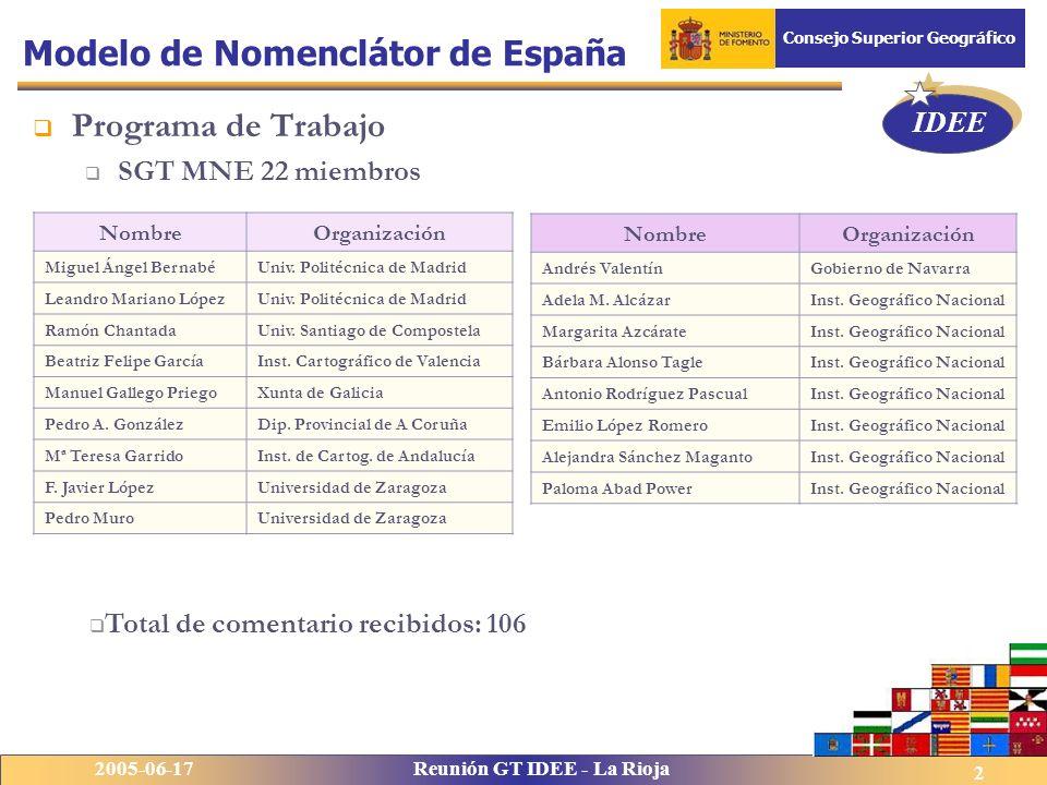 IDEE 2005-06-17Reunión GT IDEE - La Rioja Consejo Superior Geográfico 2 Modelo de Nomenclátor de España Programa de Trabajo SGT MNE 22 miembros Nombre