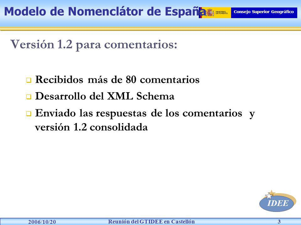 IDEE Reunión del GTIDEE en Castellón 2006/10/20 Consejo Superior Geográfico 3 Versión 1.2 para comentarios: Recibidos más de 80 comentarios Desarrollo del XML Schema Enviado las respuestas de los comentarios y versión 1.2 consolidada Modelo de Nomenclátor de España