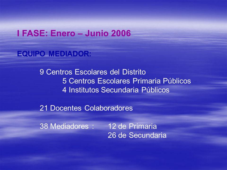 I FASE: Enero – Junio 2006 EQUIPO MEDIADOR: 9 Centros Escolares del Distrito 5 Centros Escolares Primaria Públicos 4 Institutos Secundaria Públicos 21