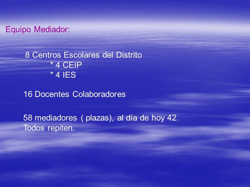 Equipo Mediador: 8 Centros Escolares del Distrito * 4 CEIP * 4 IES 16 Docentes Colaboradores 58 mediadores ( plazas), al día de hoy 42. Todos repiten.