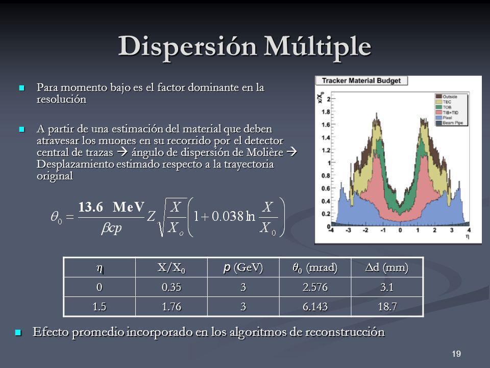 19 Dispersión Múltiple Para momento bajo es el factor dominante en la resolución Para momento bajo es el factor dominante en la resolución A partir de