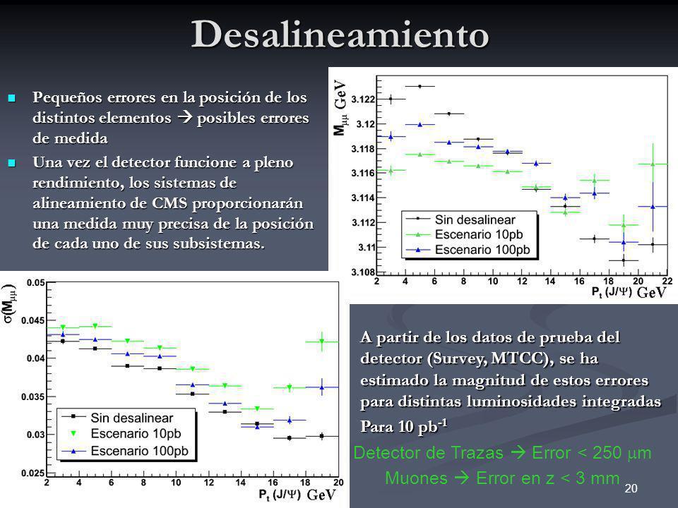 20Desalineamiento Pequeños errores en la posición de los distintos elementos posibles errores de medida Pequeños errores en la posición de los distint