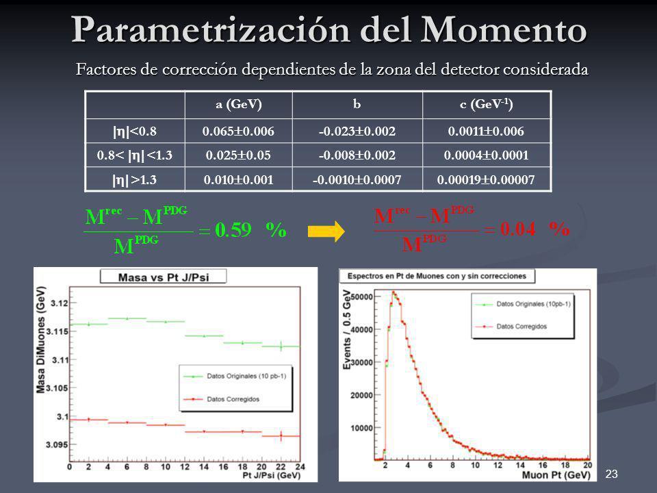 23 Parametrización del Momento Factores de corrección dependientes de la zona del detector considerada a (GeV)bc (GeV -1 ) <0.80.065 0.006-0.023 0.002