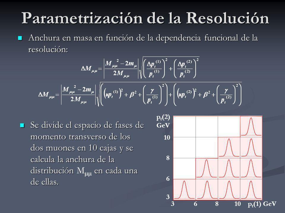 26 Parametrización de la Resolución Anchura en masa en función de la dependencia funcional de la resolución: Anchura en masa en función de la dependen