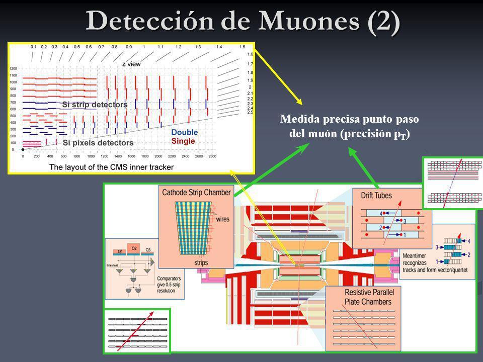 8 Reconstrucción de muones La reconstrucción y medida del momento de los muones se lleva cabo en tres pasos, utilizando toda la información de los subsistemas de detectores de CMS La reconstrucción y medida del momento de los muones se lleva cabo en tres pasos, utilizando toda la información de los subsistemas de detectores de CMS 1.