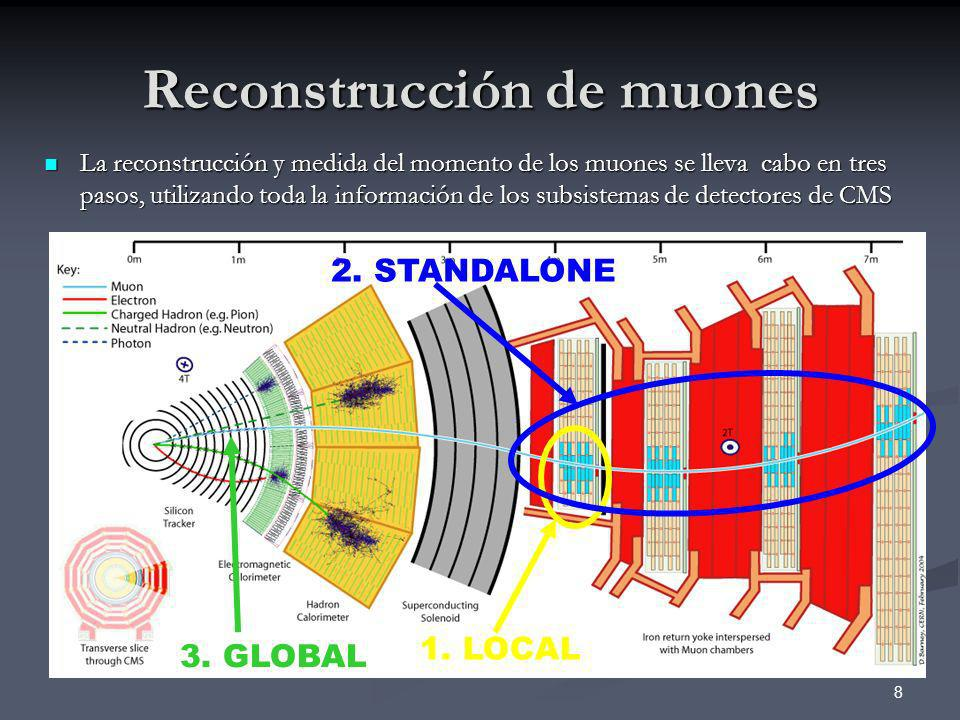 9 Medida del momento de muones Medida del momento transverso (p t ) a partir de la curvatura ( ) en el campo magnético (B): p t [GeV]=0,3 [m]·B[T] Efectos que influyen en la medida del momento: Error intrínsecoError intrínseco Interacción de las partículas con los detectores (MS),,Interacción de las partículas con los detectores: Multiple Scattering (MS), Pérdidas de Energía, aparición de impactos espúreos Desconocimiento de la geometría real del detector (),Desconocimiento de la geometría real del detector (Desalineamiento), incertidumbres en el Campo Magnético aplicado Efectos de resolución y/o escala en la medida del momento de los muones en el estado final se traducen en incertidumbres en las cantidades derivadas (p.ej.
