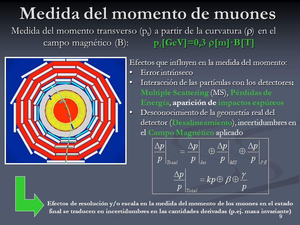 9 Medida del momento de muones Medida del momento transverso (p t ) a partir de la curvatura ( ) en el campo magnético (B): p t [GeV]=0,3 [m]·B[T] Efe