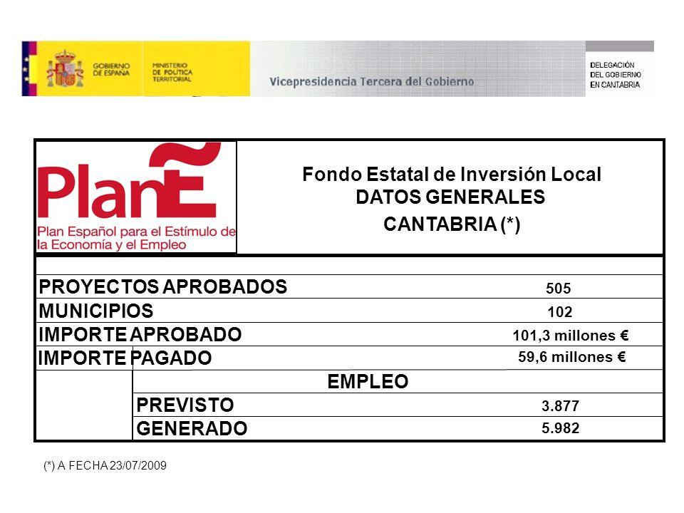 EMPLEO PREVISTO GENERADO 3.877 5.982 101,3 millones MUNICIPIOS 102 IMPORTE APROBADO IMPORTE PAGADO Fondo Estatal de Inversión Local DATOS GENERALES CANTABRIA (*) PROYECTOS APROBADOS 505 59,6 millones (*) A FECHA 23/07/2009