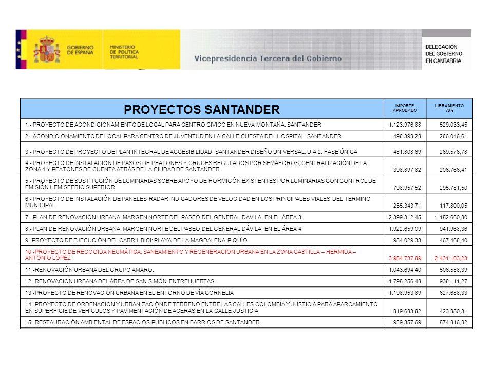 PROYECTOS SANTANDER IMPORTE APROBADO LIBRAMIENTO 70% 1.- PROYECTO DE ACONDICIONAMIENTO DE LOCAL PARA CENTRO CIVICO EN NUEVA MONTAÑA.