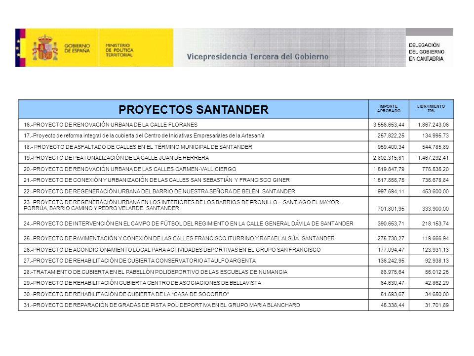 PROYECTOS SANTANDER IMPORTE APROBADO LIBRAMIENTO 70% 16.-PROYECTO DE RENOVACIÓN URBANA DE LA CALLE FLORANES3.556.653,441.867.243,06 17.-Proyecto de reforma integral de la cubierta del Centro de Iniciativas Empresariales de la Artesanía257.822,25134.995,73 18.- PROYECTO DE ASFALTADO DE CALLES EN EL TÉRMINO MUNICIPAL DE SANTANDER959.400,34544.785,89 19.-PROYECTO DE PEATONALIZACIÓN DE LA CALLE JUAN DE HERRERA2.802.315,811.467.292,41 20.-PROYECTO DE RENOVACIÓN URBANA DE LAS CALLES CARMEN-VALLICIERGO1.519.847,79776.535,20 21.-PROYECTO DE CONEXIÓN Y URBANIZACIÓN DE LAS CALLES SAN SEBASTIÁN Y FRANCISCO GINER1.517.856,75736.678,84 22.-PROYECTO DE REGENERACIÓN URBANA DEL BARRIO DE NUESTRA SEÑORA DE BELÉN.