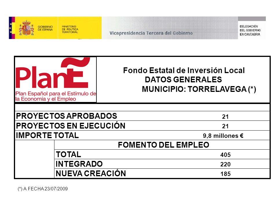 TOTAL INTEGRADO NUEVA CREACIÓN 405 220 185 9,8 millones PROYECTOS EN EJECUCIÓN 21 IMPORTE TOTAL FOMENTO DEL EMPLEO Fondo Estatal de Inversión Local DATOS GENERALES MUNICIPIO: TORRELAVEGA (*) PROYECTOS APROBADOS 21 (*) A FECHA 23/07/2009
