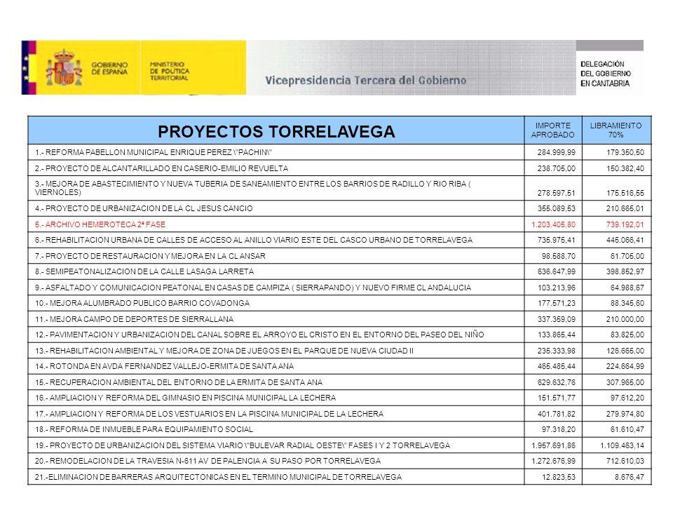PROYECTOS TORRELAVEGA IMPORTE APROBADO LIBRAMIENTO 70% 1.- REFORMA PABELLON MUNICIPAL ENRIQUE PEREZ \ PACHIN\ 284.999,99179.350,50 2.- PROYECTO DE ALCANTARILLADO EN CASERIO-EMILIO REVUELTA238.705,00150.382,40 3.- MEJORA DE ABASTECIMIENTO Y NUEVA TUBERIA DE SANEAMIENTO ENTRE LOS BARRIOS DE RADILLO Y RIO RIBA ( VIERNOLES)278.597,51175.516,55 4.- PROYECTO DE URBANIZACION DE LA CL JESUS CANCIO355.089,53210.665,01 5.- ARCHIVO HEMEROTECA 2ª FASE1.203.405,80739.192,01 6.- REHABILITACION URBANA DE CALLES DE ACCESO AL ANILLO VIARIO ESTE DEL CASCO URBANO DE TORRELAVEGA735.975,41445.066,41 7.- PROYECTO DE RESTAURACION Y MEJORA EN LA CL ANSAR98.588,7061.705,00 8.- SEMIPEATONALIZACION DE LA CALLE LASAGA LARRETA636.647,99398.852,97 9.- ASFALTADO Y COMUNICACION PEATONAL EN CASAS DE CAMPIZA ( SIERRAPANDO) Y NUEVO FIRME CL ANDALUCIA103.213,9664.988,67 10.- MEJORA ALUMBRADO PUBLICO BARRIO COVADONGA177.571,2388.345,60 11.- MEJORA CAMPO DE DEPORTES DE SIERRALLANA337.359,09210.000,00 12.- PAVIMENTACION Y URBANIZACION DEL CANAL SOBRE EL ARROYO EL CRISTO EN EL ENTORNO DEL PASEO DEL NIÑO133.865,4483.825,00 13.- REHABILITACION AMBIENTAL Y MEJORA DE ZONA DE JUEGOS EN EL PARQUE DE NUEVA CIUDAD II235.333,98126.665,00 14.- ROTONDA EN AVDA FERNANDEZ VALLEJO-ERMITA DE SANTA ANA465.485,44224.664,99 15.- RECUPERACION AMBIENTAL DEL ENTORNO DE LA ERMITA DE SANTA ANA629.632,76307.965,00 16.- AMPLIACION Y REFORMA DEL GIMNASIO EN PISCINA MUNICIPAL LA LECHERA151.571,7797.612,20 17.- AMPLIACION Y REFORMA DE LOS VESTUARIOS EN LA PISCINA MUNICIPAL DE LA LECHERA401.781,82279.974,80 18.- REFORMA DE INMUEBLE PARA EQUIPAMIENTO SOCIAL97.318,2061.610,47 19.- PROYECTO DE URBANIZACION DEL SISTEMA VIARIO \ BULEVAR RADIAL OESTE\ FASES I Y 2 TORRELAVEGA1.957.691,861.109.463,14 20.- REMODELACION DE LA TRAVESIA N-611 AV DE PALENCIA A SU PASO POR TORRELAVEGA1.272.676,99712.610,03 21.-ELIMINACION DE BARRERAS ARQUITECTONICAS EN EL TERMINO MUNICIPAL DE TORRELAVEGA12.823,538.676,47