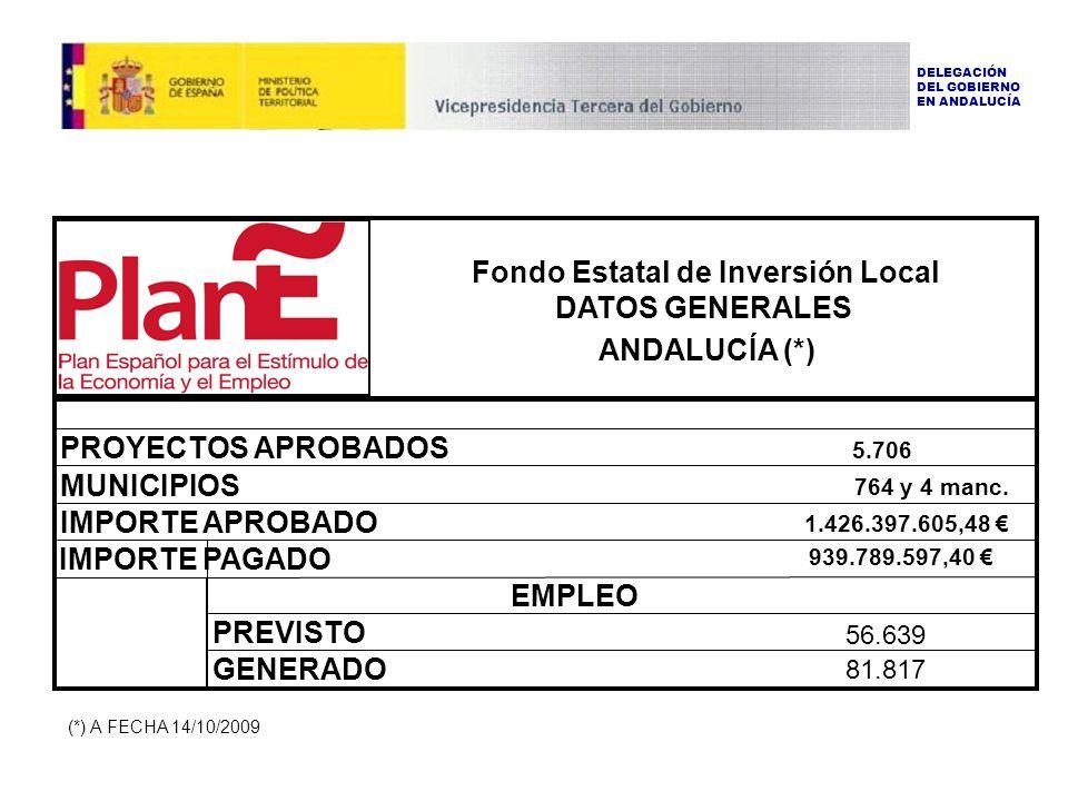 EMPLEO PREVISTO GENERADO 56.639 81.817 1.426.397.605,48 MUNICIPIOS 764 y 4 manc.
