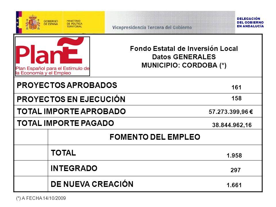 PROYECTOS APROBADOS PROYECTOS EN EJECUCIÓN TOTAL IMPORTE APROBADO TOTAL IMPORTE PAGADO FOMENTO DEL EMPLEO TOTAL INTEGRADO DE NUEVA CREACIÓN DELEGACIÓN DEL GOBIERNO EN ANDALUCÍA 297 161 158 38.844.962,16 1.661 1.958 57.273.399,96 Fondo Estatal de Inversión Local Datos GENERALES MUNICIPIO: CORDOBA (*) (*) A FECHA 14/10/2009