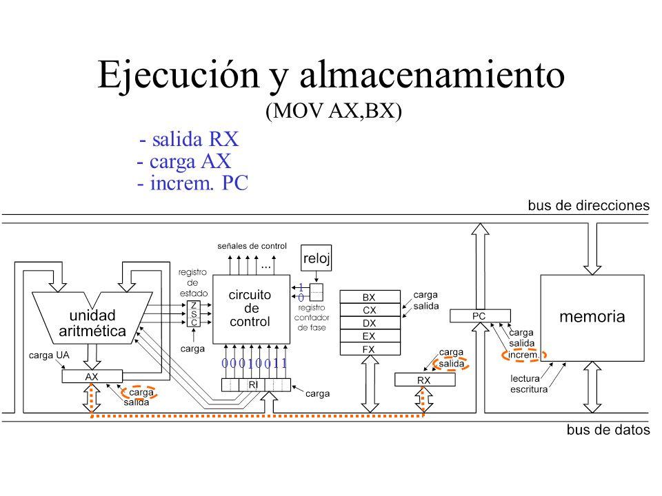 Lectura del Operando (BX) - salida BX - carga RX 0 1 0 0 0 1 0 0 11