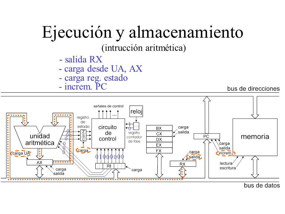 Lectura del Operando (inmediato) - salida PC - lectura memoria - carga RX 0 1 0 0 1 0 0 0 00 - incremento PC