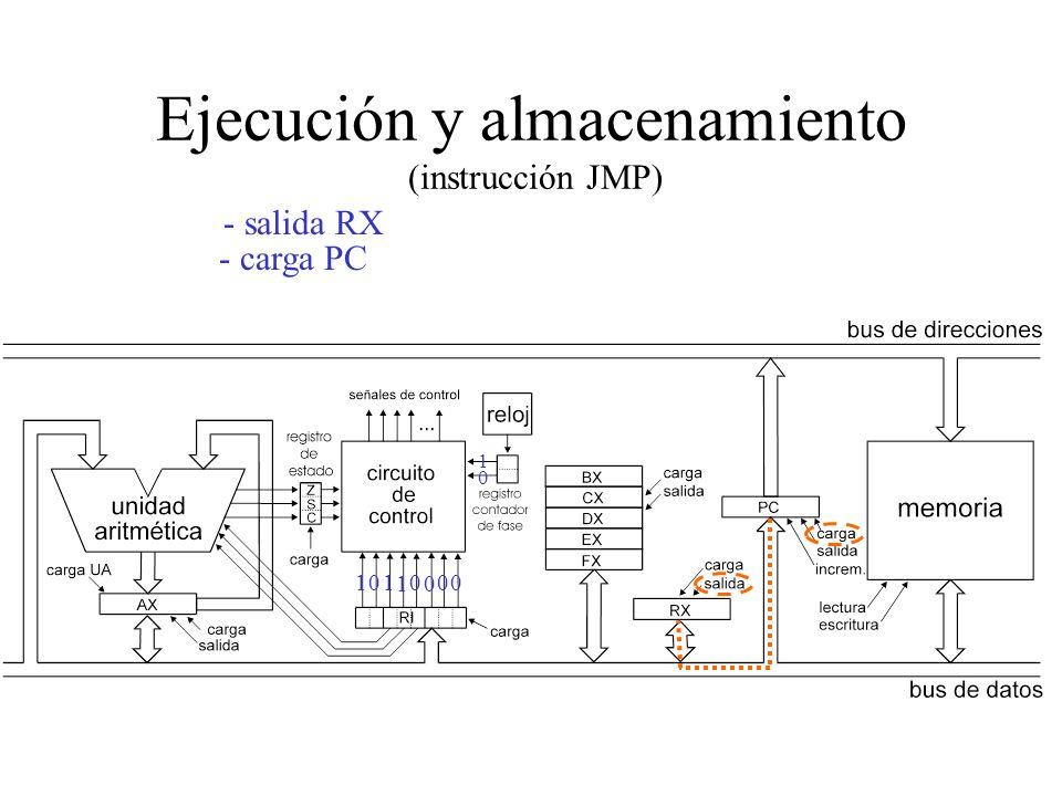 Ejecución y almacenamiento (intrucción aritmética) - salida RX - carga desde UA, AX 1 0 0 1 0 0 0 0 00 0 0 0 0 0 0 - carga reg. estado - increm. PC