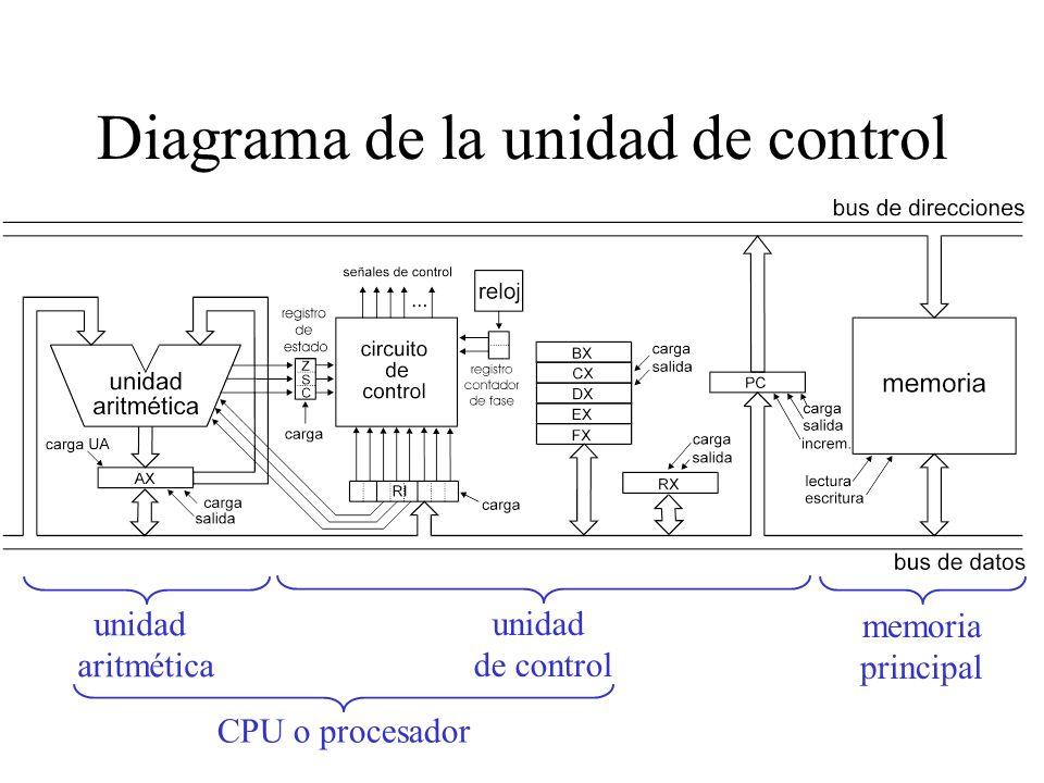 Fases de ejecución de las instrucciones Busqueda de la instrucción –La memoria ha de leer en dirección de PC –Guardar en RI el código de instrucción L