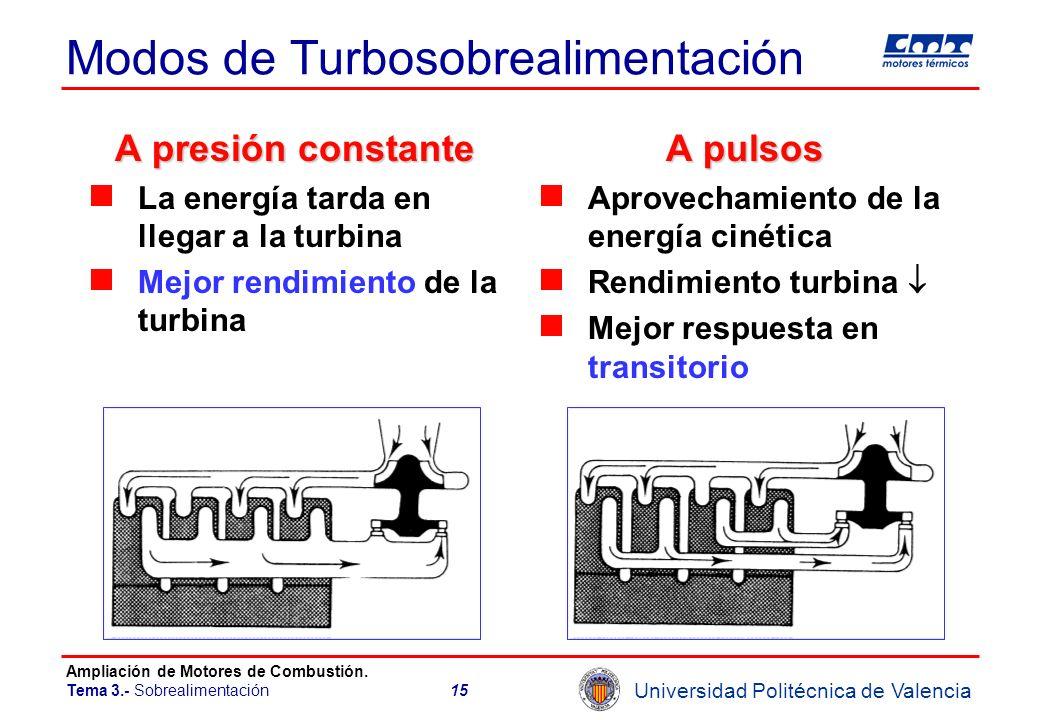 Universidad Politécnica de Valencia Ampliación de Motores de Combustión. Tema 3.- Sobrealimentación15 Modos de Turbosobrealimentación A presión consta