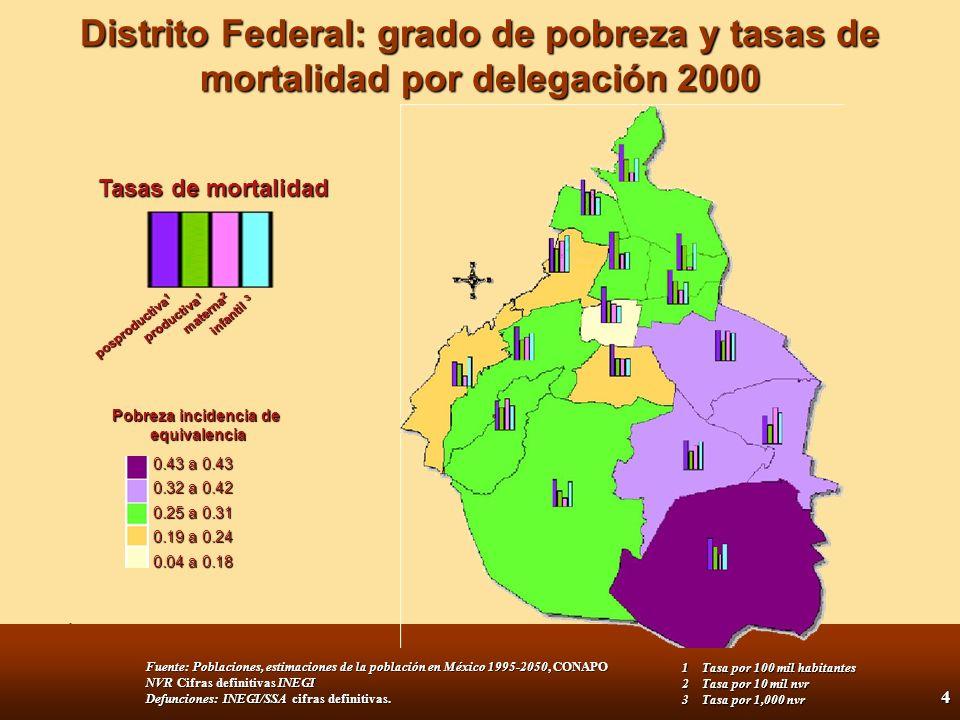 3 Datos Básicos de Salud de la Ciudad de México Las 10 principales causas de mortalidad son enfermedades crónico-degenerativas, cáncer, perinatales, accidentes y violencia (12), S IDA (13) Las 10 principales causas de mortalidad son enfermedades crónico-degenerativas, cáncer, perinatales, accidentes y violencia (12), S IDA (13) Enfermedades prevenibles por vacuna, IRA s, EDA s, disminución rápida a partir de 1990 Enfermedades prevenibles por vacuna, IRA s, EDA s, disminución rápida a partir de 1990 Desigualdad entre grupos y zonas geográficas Diferencias de mortalidad de dos a tres veces para grupos de edad y causa Desigualdad entre grupos y zonas geográficas Diferencias de mortalidad de dos a tres veces para grupos de edad y causa 58% de la mortalidad en mayores de 65 años 6.8% mortalidad infantil 58% de la mortalidad en mayores de 65 años 6.8% mortalidad infantil