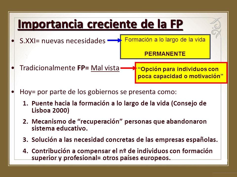 Importancia creciente de la FP S.XXI= nuevas necesidades Tradicionalmente FP= Mal vista Hoy= por parte de los gobiernos se presenta como: 1.Puente hac