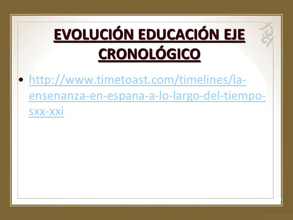 EVOLUCIÓN EDUCACIÓN EJE CRONOLÓGICO http://www.timetoast.com/timelines/la- ensenanza-en-espana-a-lo-largo-del-tiempo- sxx-xxihttp://www.timetoast.com/