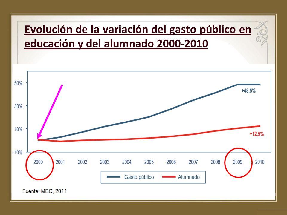 Evolución de la variación del gasto público en educación y del alumnado 2000-2010