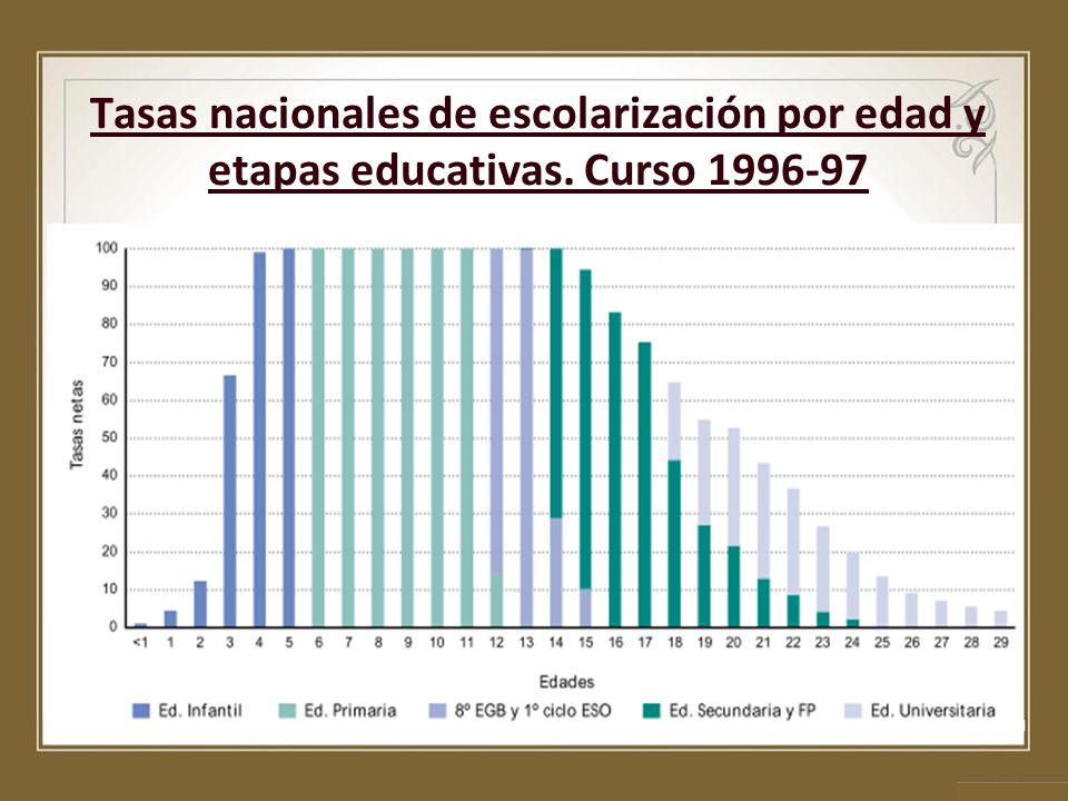 Tasas nacionales de escolarización por edad y etapas educativas. Curso 1996-97