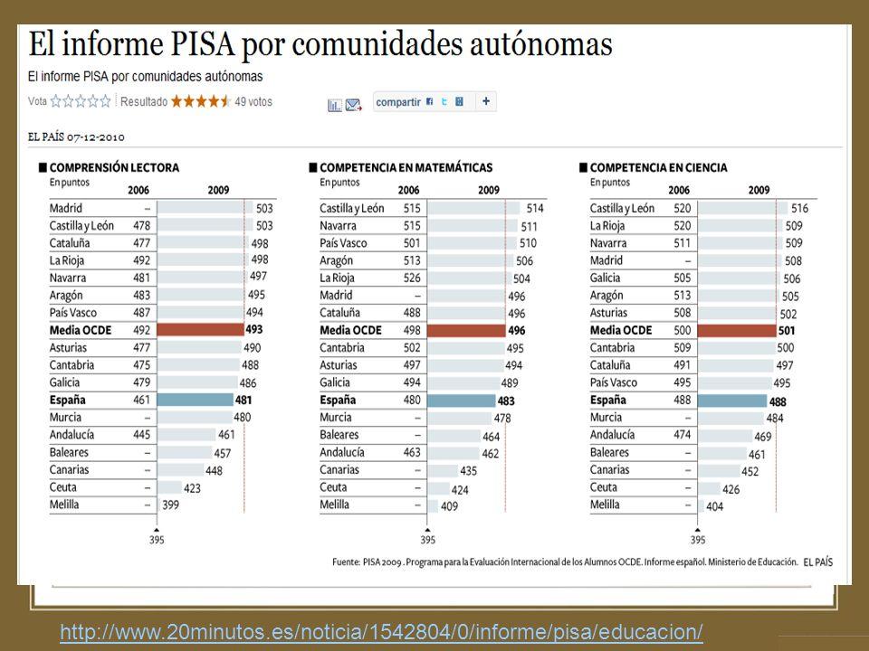 http://www.20minutos.es/noticia/1542804/0/informe/pisa/educacion/