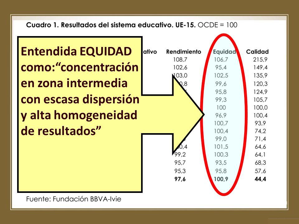 Entendida EQUIDAD como:concentración en zona intermedia con escasa dispersión y alta homogeneidad de resultados