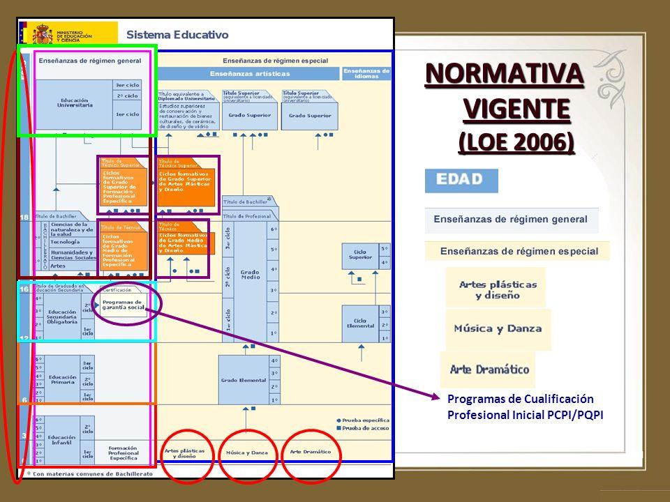 NORMATIVA VIGENTE (LOE 2006) Programas de Cualificación Profesional Inicial PCPI/PQPI