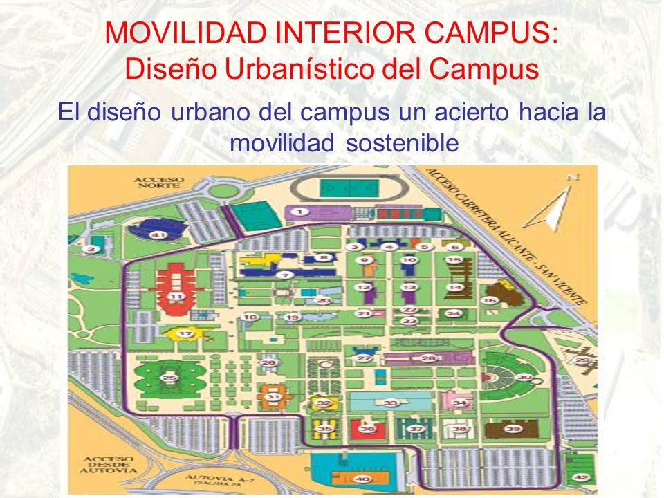 MOVILIDAD INTERIOR CAMPUS: Diseño Urbanístico del Campus El diseño urbanístico del campus un acierto hacia la movilidad sostenible Superficie Total: 1037701 m 2 Superficie peatonal-zona verde: 519544 m 2 (50 %) Superficie edificios: 340033 m 2 (33 %) Zona libre de tráfico rodado: 83 % Aparcamientos: 49928 m 2 (5 %) Vías rodadas: 95815 m 2 (9 %) Otros: 3 %