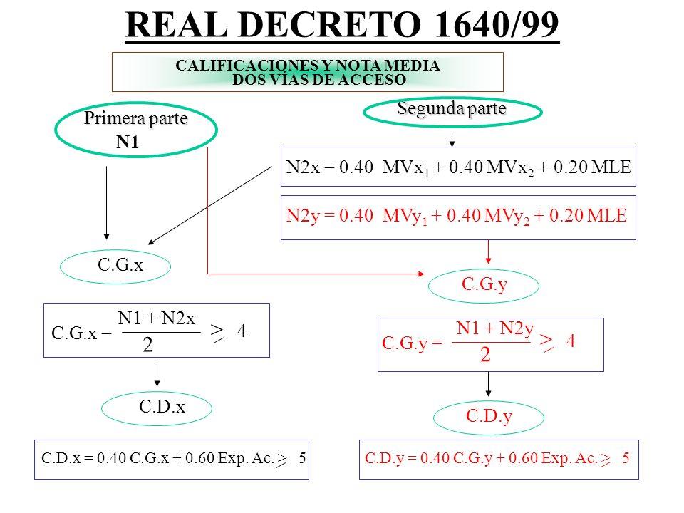 CALIFICACIONES Y NOTA MEDIA Calificación global 2 C.G. = N1 + N2 Calificación definitiva > 4 C.D. = 0.40 C.G. + 0.60 Exp. Ac. > 5 REAL DECRETO 1640/99