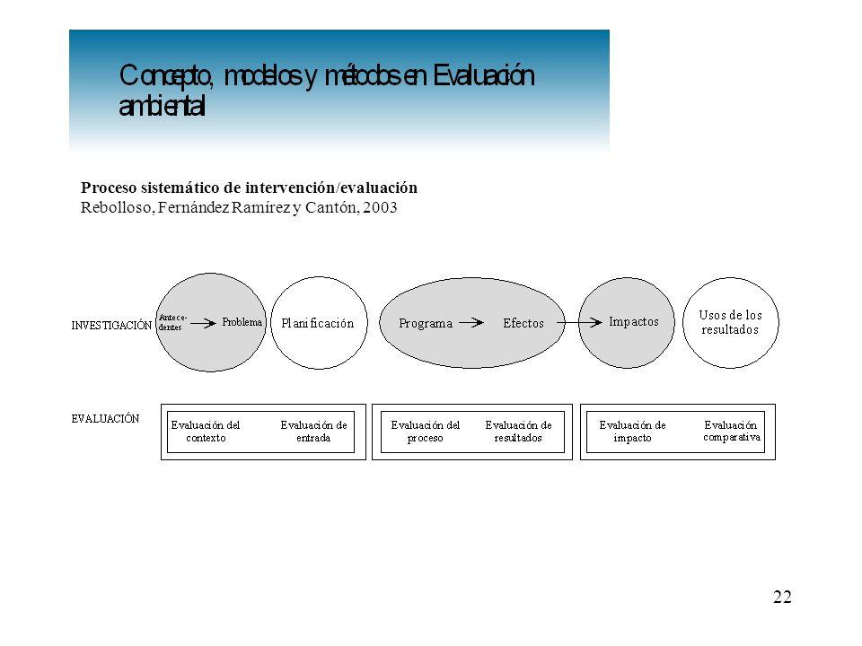 22 Proceso sistemático de intervención/evaluación Rebolloso, Fernández Ramírez y Cantón, 2003